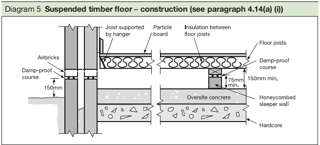Diagram 5 Suspended timber floor – construction (see paragraph 4.14(a) (i))