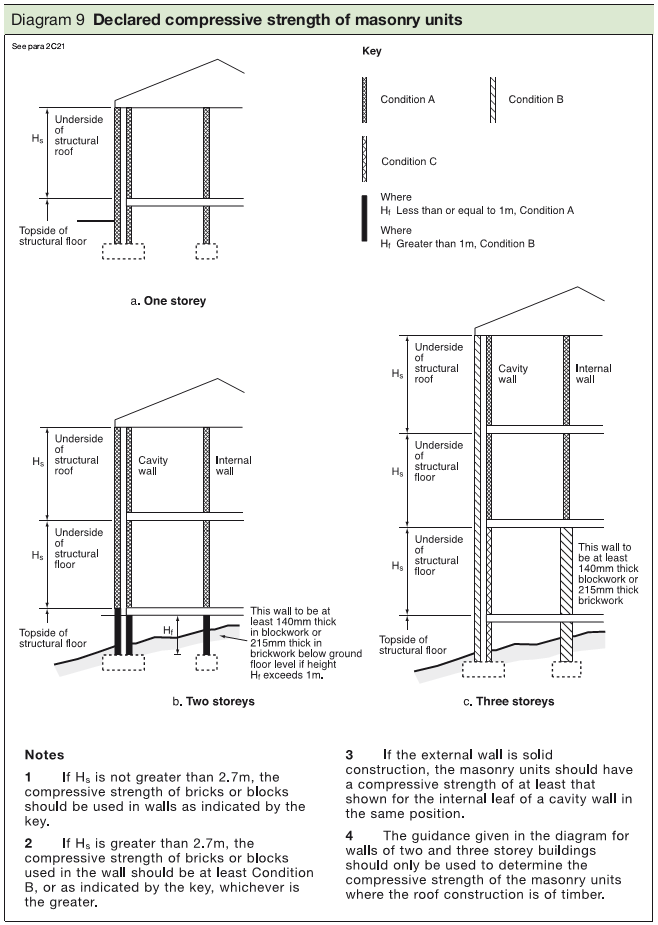 Diagram 9 Declared compressive strength of masonry units