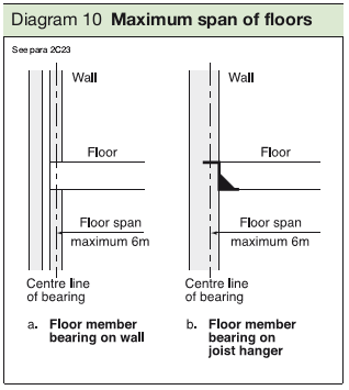 Diagram 10 Maximum span of floors
