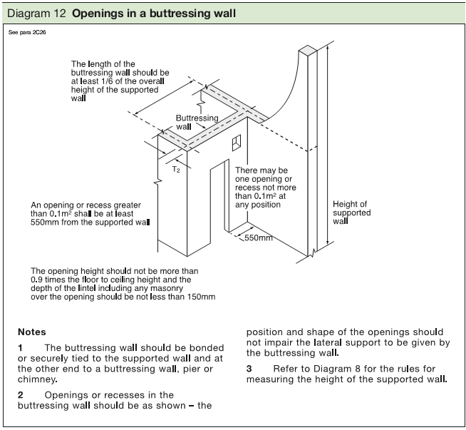 Diagram 12 Openings in a buttressing wall