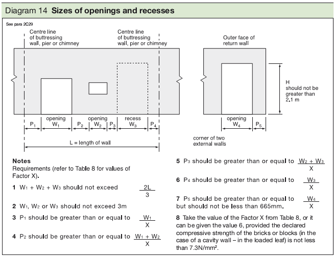 Diagram 14 Sizes of openings and recesses