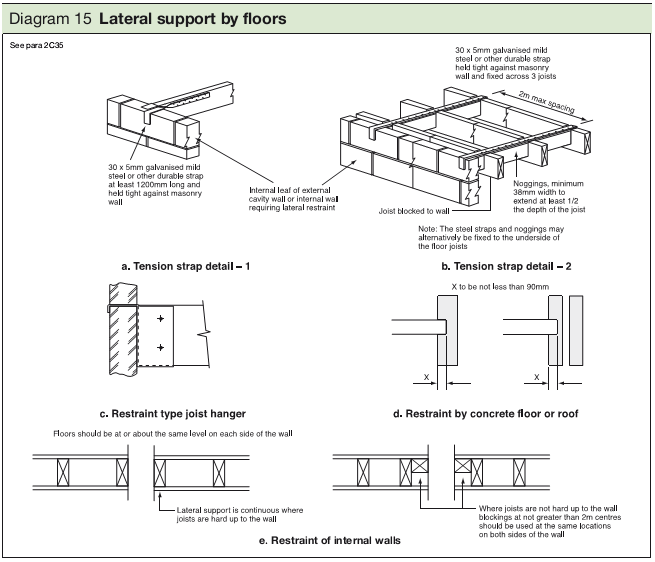 Diagram 15 Lateral support by floors