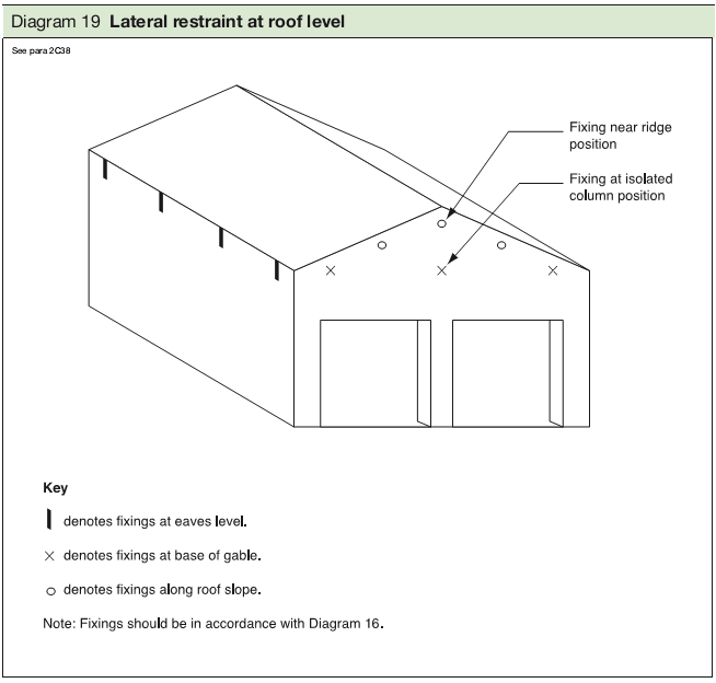 Diagram 19 Lateral restraint at roof level