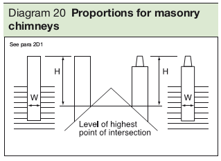 Diagram 20 Proportions for masonry chimneys