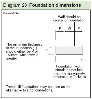 Diagram 23 Foundation dimensions