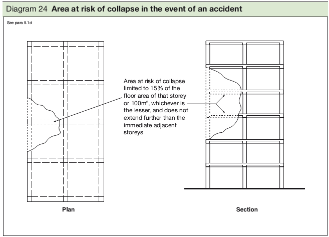 Diagram 24 Area at risk of collapse in the event of an accident