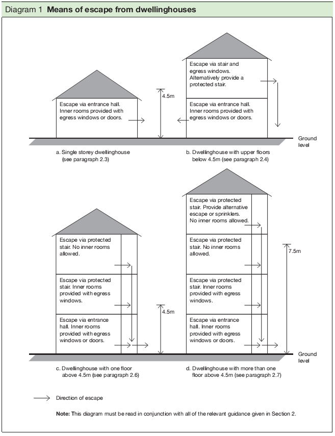 Diagram 1 Means of escape from dwellinghouses