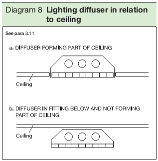 Diagram 8 Lighting diffuser in relation to ceiling