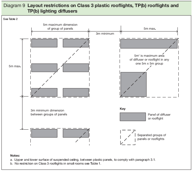 Diagram 9 Layout restrictions on Class 3 plastic rooflights, TP(b) rooflights and TP(b) lighting diffusers