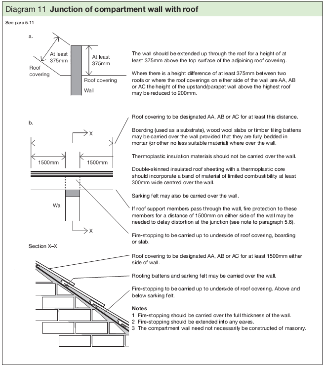 Diagram 11 Junction of compartment wall with roof