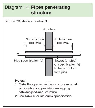 Diagram 14 Pipes penetrating structure