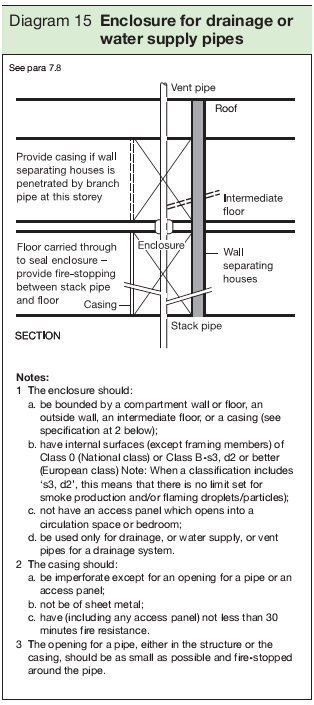 Diagram 15 Enclosure for drainage or water supply pipes