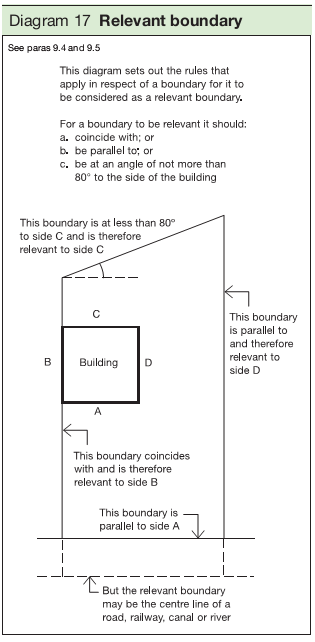 Diagram 17 Relevant boundary