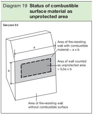 Diagram 19 Status of combustible surface material as unprotected area