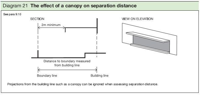 Diagram 21 The effect of a canopy on separation distance