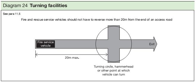 Diagram 24 Turning facilities