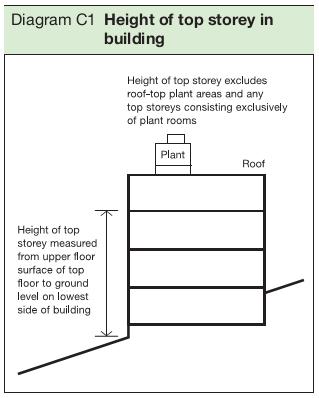 Diagram C1 Height of top storey in building