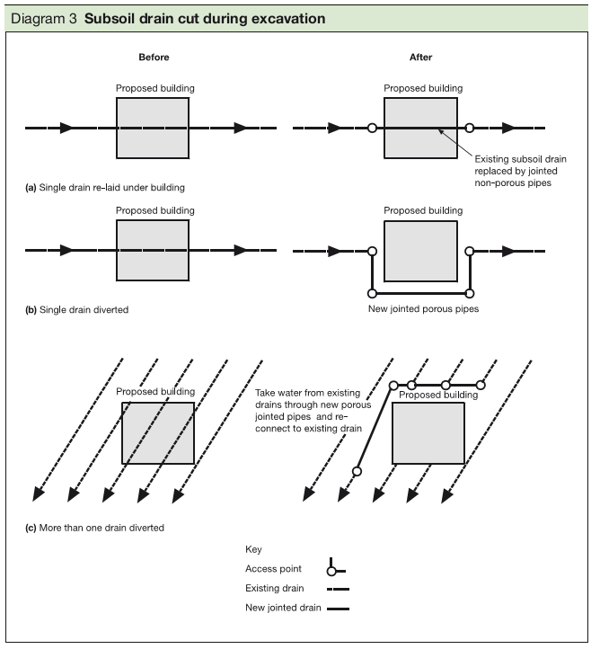 Diagram 3 Subsoil drain cut during excavation