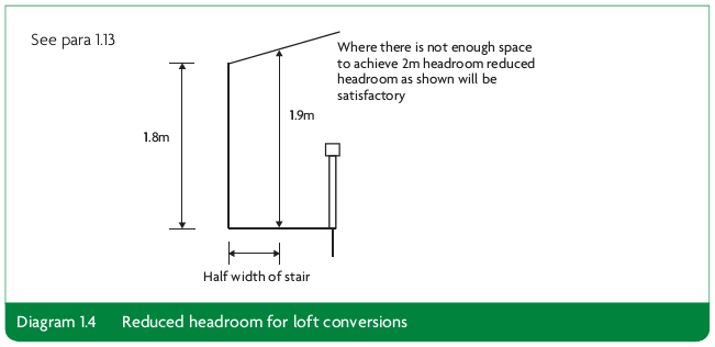 Diagram 1.4 Reduced headroom for loft conversions