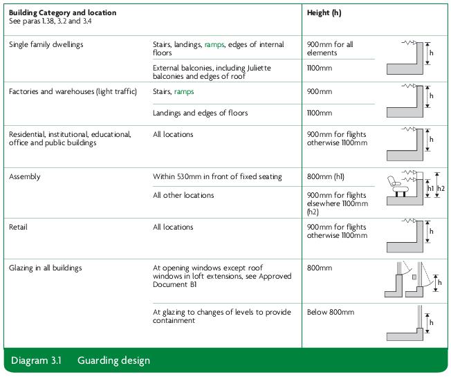Diagram 3.1 Guarding design