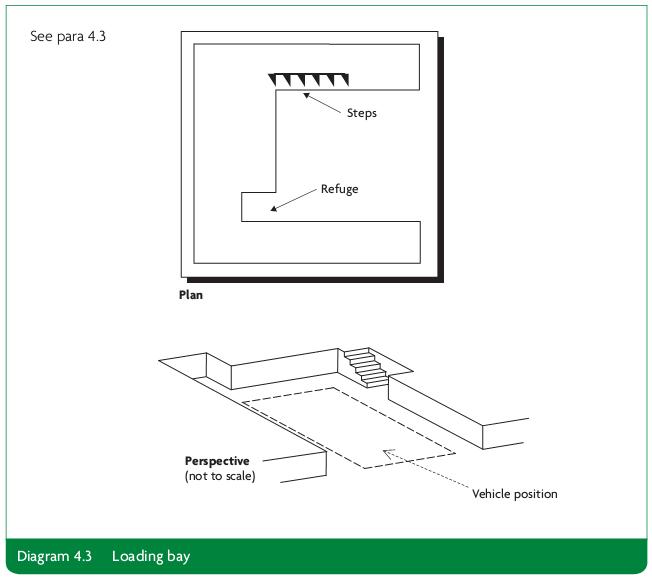 Diagram 4.3 Loading bay