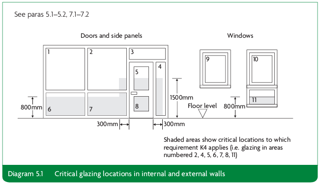 Diagram 5.1 Critical glazing locations in internal and external walls