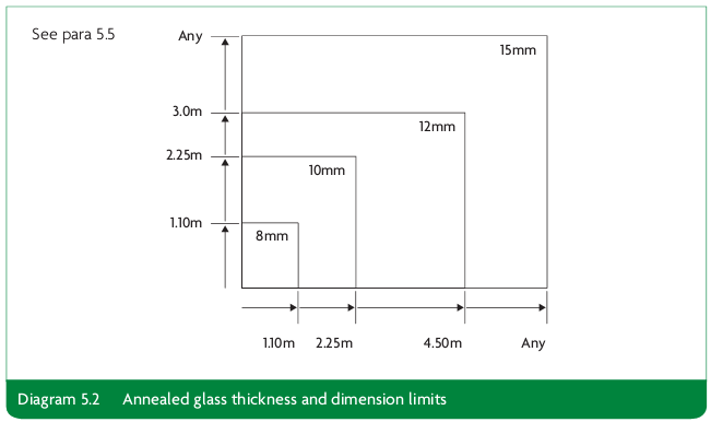 Diagram 5.2 Annealed glass thickness and dimension limits