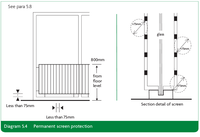 Diagram 5.4 Permanent screen protection