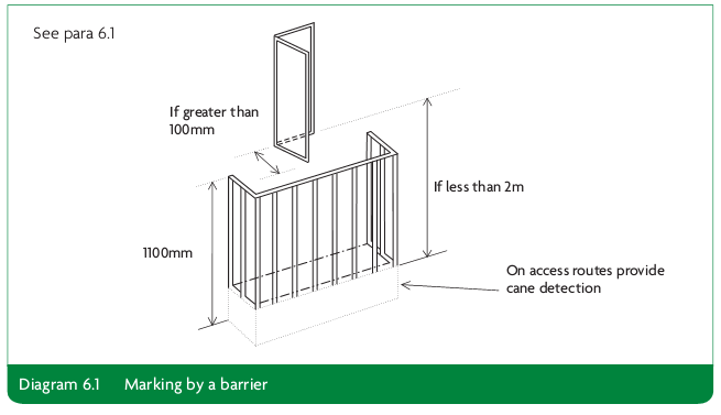 Diagram 6.1 Marking by a barrier