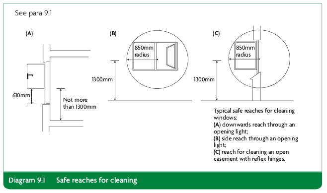 Diagram 9.1 Safe reaches for cleaning