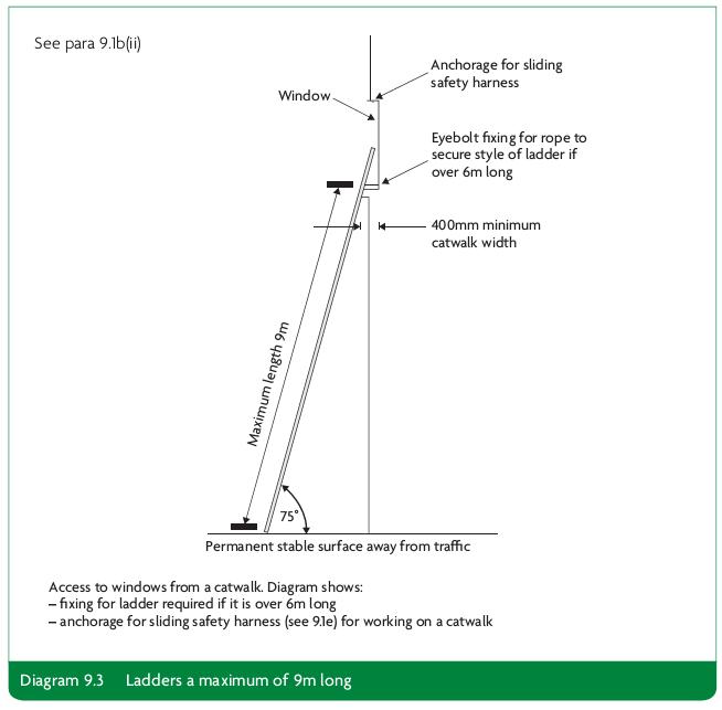 Diagram 9.3 Ladders a maximum of 9m long