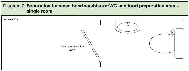Diagram 2 Separation between hand washbasin/WC and food preparation area – single room