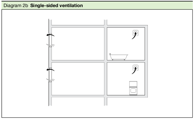 Diagram 2b Single-sided ventilation