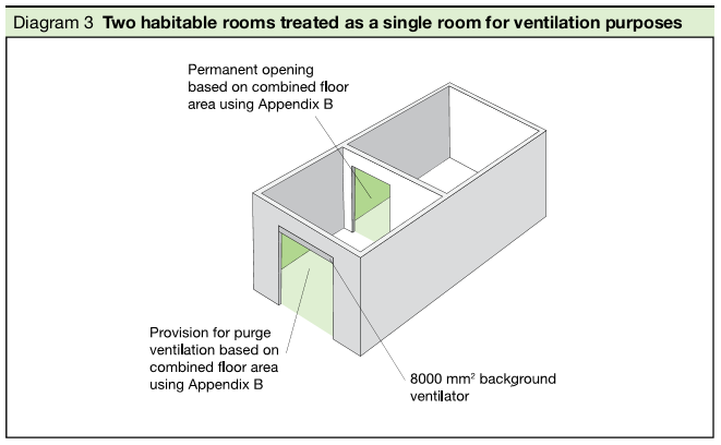 Diagram 3 Two habitable rooms treated as a single room for ventilation purposes
