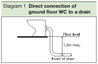 Diagram 1 Direct connection of ground floor WC to a drain