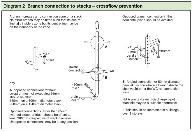 Diagram 2 Branch connection to stacks – crossflow prevention