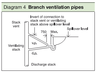 Diagram 4 Branch ventilation pipes