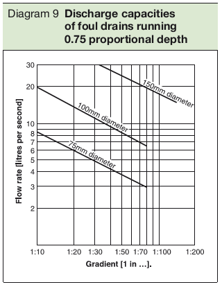 Diagram 9 Discharge capacities of foul drains running 0.75 proportional depth
