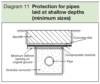 Diagram 11 Protection for pipes laid at shallow depths (minimum sizes)