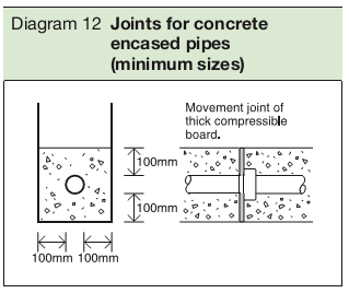 Diagram 12 Joints for concrete encased pipes (minimum sizes)
