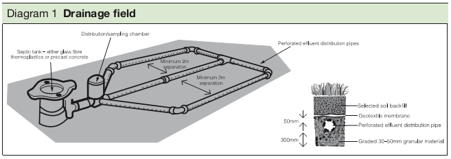 Diagram 1 Drainage field