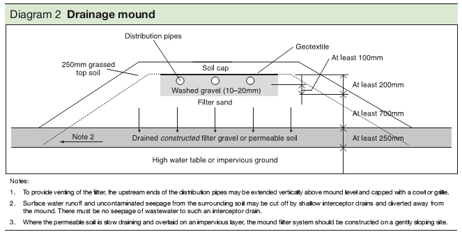 Diagram 1 Drainage mound