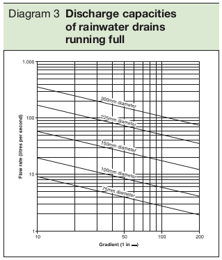 Diagram 3 Discharge capacities of rainwater drains running full