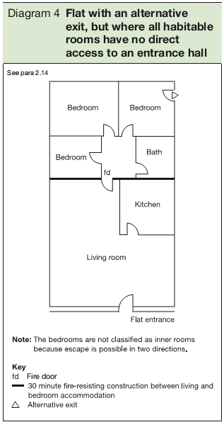 Diagram 4 Flat with an alternative exit, but where all habitable rooms have no direct access to an entrance hall