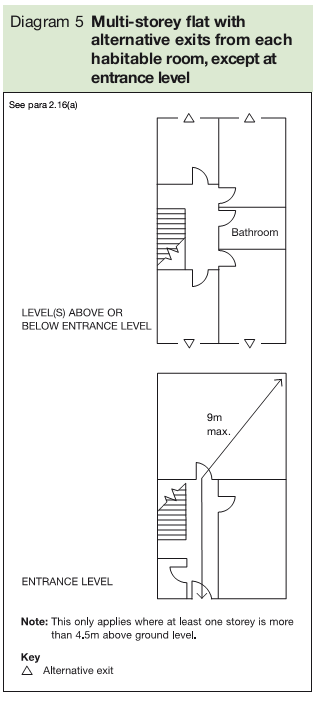 Diagram 5 Multi-storey flat with alternative exits from each habitable room, except at entrance level