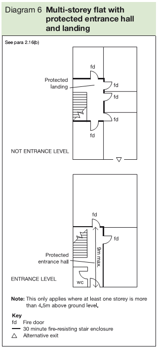 Diagram 6 Multi-storey flat with protected entrance hall and landing