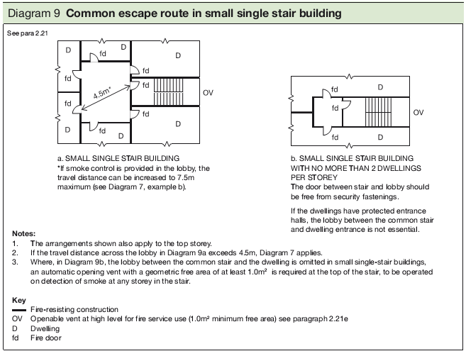 Diagram 9 Common escape route in small single stair building