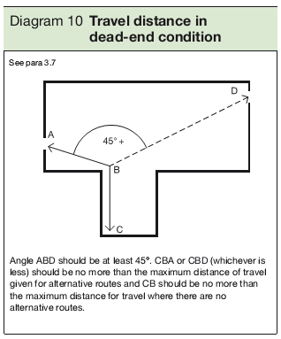 Diagram 10 Travel distance in dead-end condition