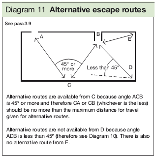 Diagram 11 Alternative escape routes