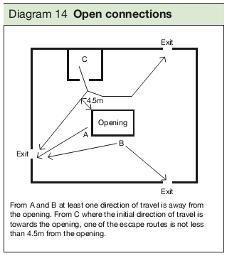 Diagram 14 Open connections